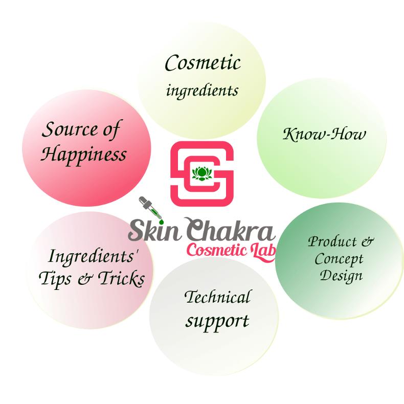 SkinChakra® lab
